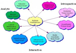 Multiple_Intelligences_diagram3